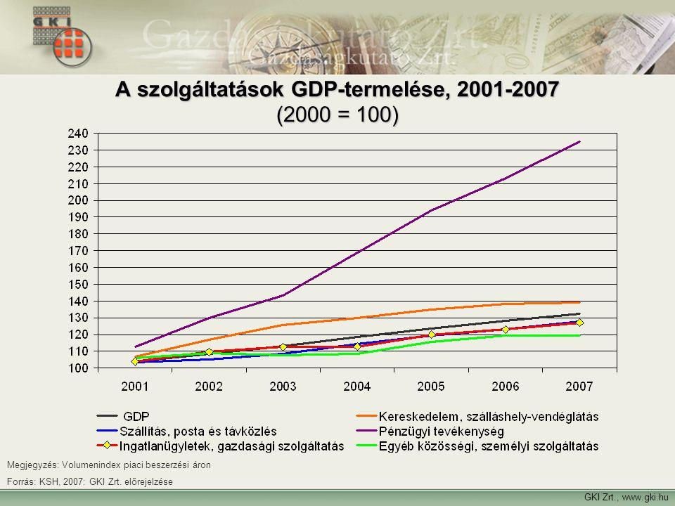 GKI Zrt., www.gki.hu A szolgáltatások GDP-termelése, 2001-2007 (2000 = 100) Megjegyzés: Volumenindex piaci beszerzési áron Forrás: KSH, 2007: GKI Zrt.