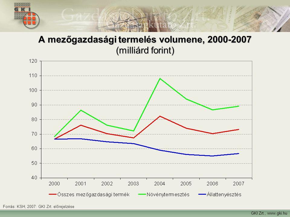 GKI Zrt., www.gki.hu Forrás: KSH, 2007: GKI Zrt. előrejelzése A mezőgazdasági termelés volumene, 2000-2007 (milliárd forint)