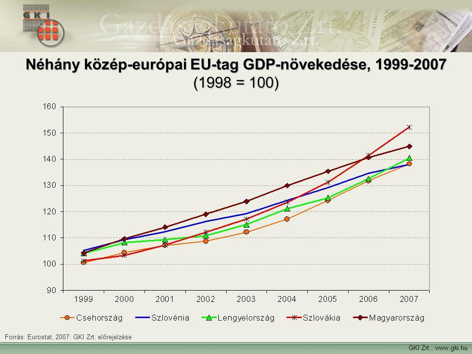 GKI Zrt., www.gki.hu Néhány közép-európai EU-tag GDP-növekedése, 1999-2007 (1998 = 100) Forrás: Eurostat, 2007: GKI Zrt. előrejelzése
