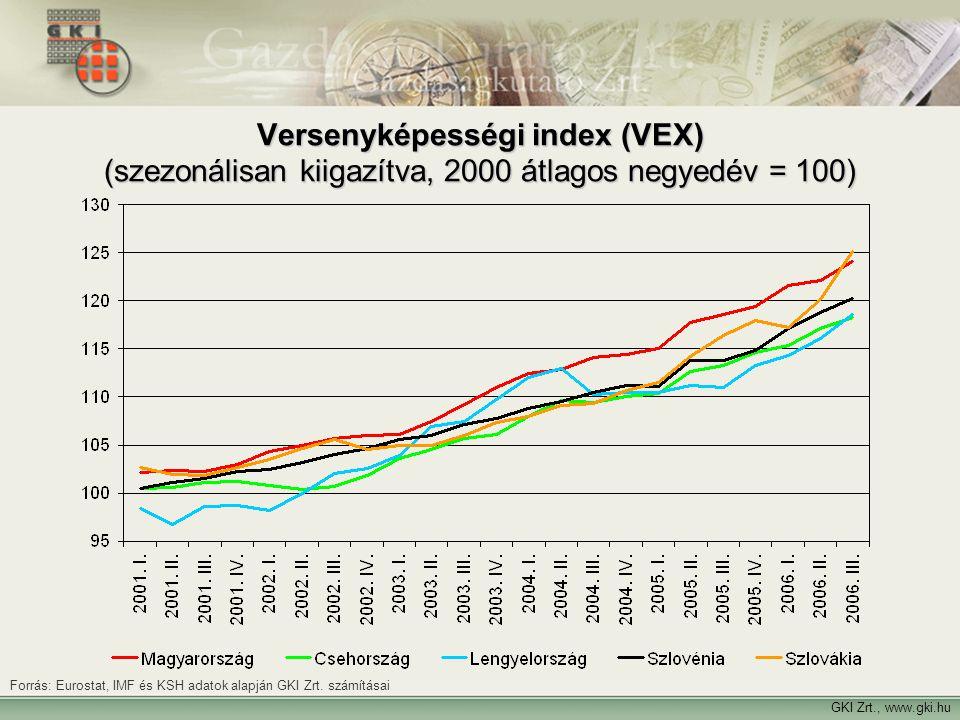 GKI Zrt., www.gki.hu Versenyképességi index (VEX) (szezonálisan kiigazítva, 2000 átlagos negyedév = 100) Forrás: Eurostat, IMF és KSH adatok alapján G