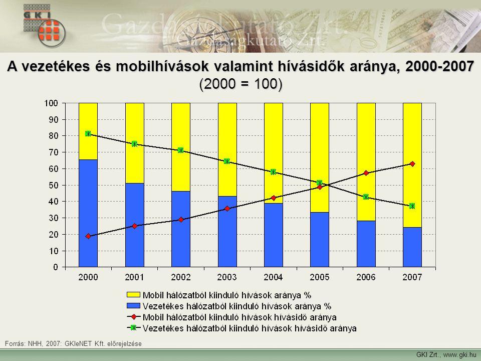GKI Zrt., www.gki.hu A vezetékes és mobilhívások valamint hívásidők aránya, 2000-2007 (2000 = 100) Forrás: NHH, 2007: GKIeNET Kft. előrejelzése
