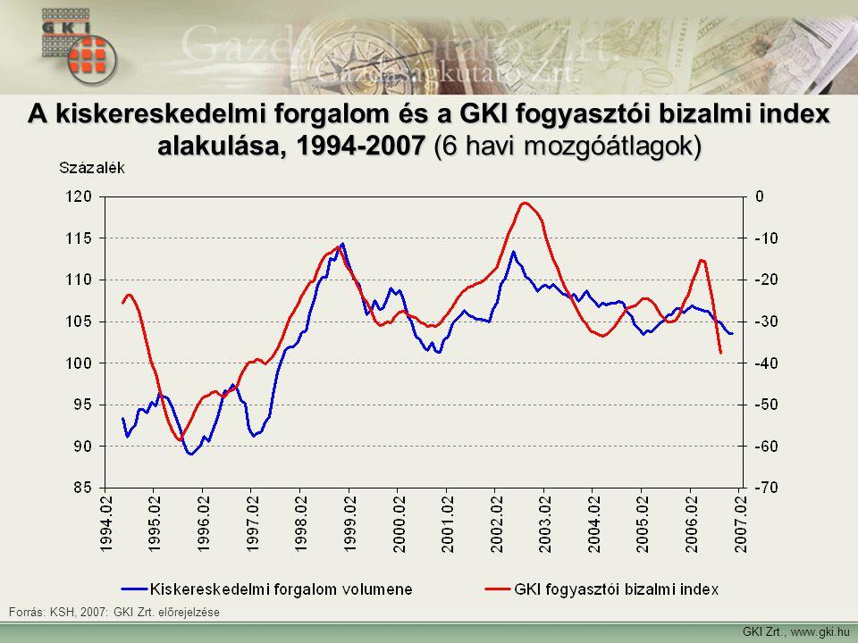 GKI Zrt., www.gki.hu Forrás: KSH, 2007: GKI Zrt. előrejelzése A kiskereskedelmi forgalom és a GKI fogyasztói bizalmi index alakulása, 1994-2007 (6 hav