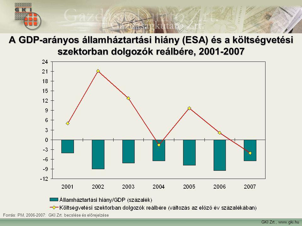 GKI Zrt., www.gki.hu A GDP-arányos államháztartási hiány (ESA) és a költségvetési szektorban dolgozók reálbére, 2001-2007 Forrás: PM, 2006-2007: GKI Z