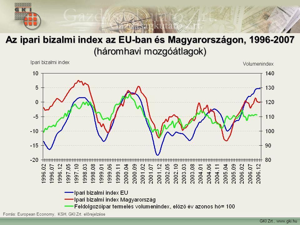 GKI Zrt., www.gki.hu Forrás: European Economy, KSH, GKI Zrt. előrejelzése Az ipari bizalmi index az EU-ban és Magyarországon, 1996-2007 (háromhavi moz