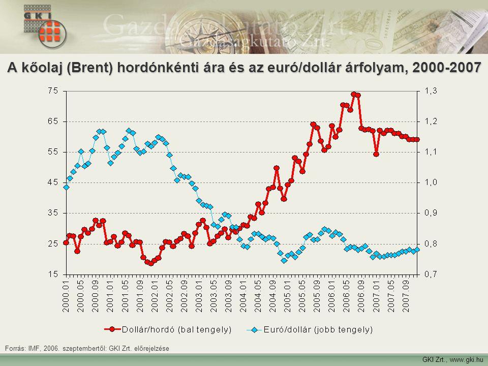 3 A kőolaj (Brent) hordónkénti ára és az euró/dollár árfolyam, 2000-2007 GKI Zrt., www.gki.hu Forrás: IMF, 2006. szeptembertől: GKI Zrt. előrejelzése