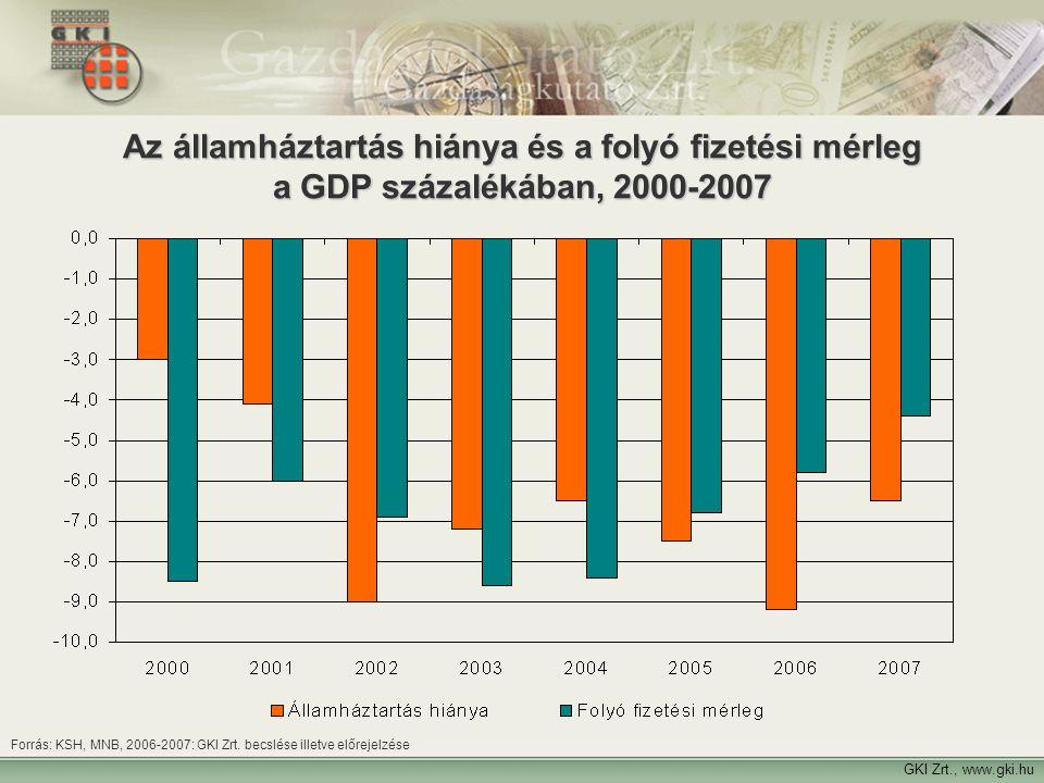 Forrás: KSH, MNB, 2006-2007: GKI Zrt. becslése illetve előrejelzése GKI Zrt., www.gki.hu Az államháztartás hiánya és a folyó fizetési mérleg a GDP szá