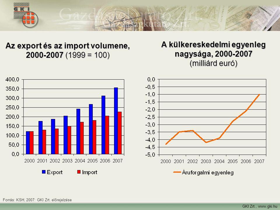 GKI Zrt., www.gki.hu Az export és az import volumene, 2000-2007 (1999 = 100) A külkereskedelmi egyenleg nagysága, 2000-2007 (milliárd euró) Forrás: KS