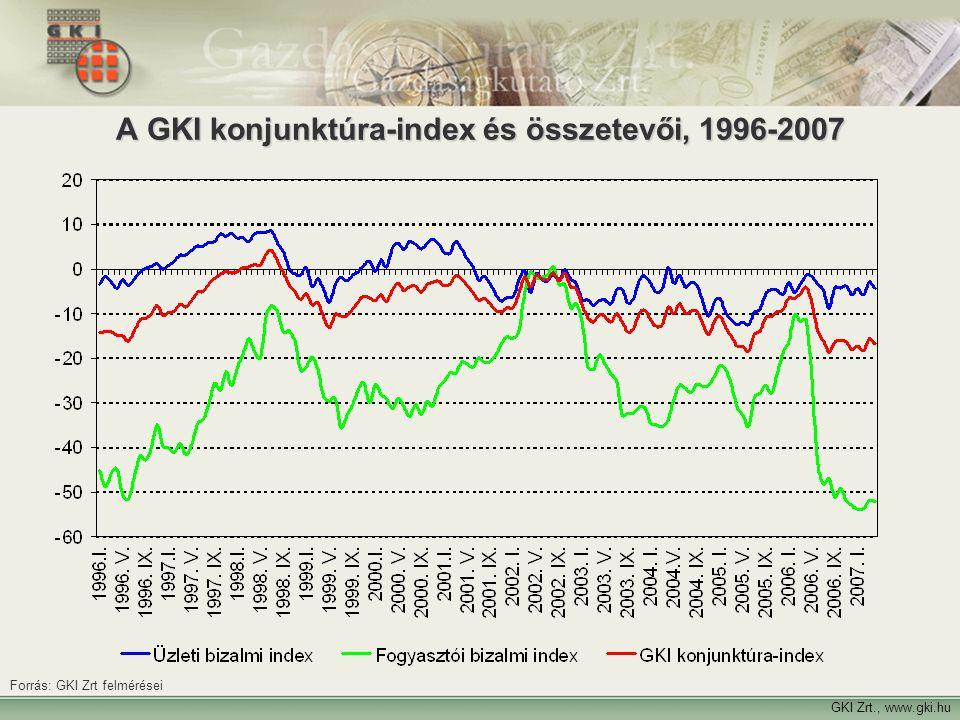 6 A GKI konjunktúra-index és összetevői, 1996-2007 GKI Zrt., www.gki.hu Forrás: GKI Zrt felmérései