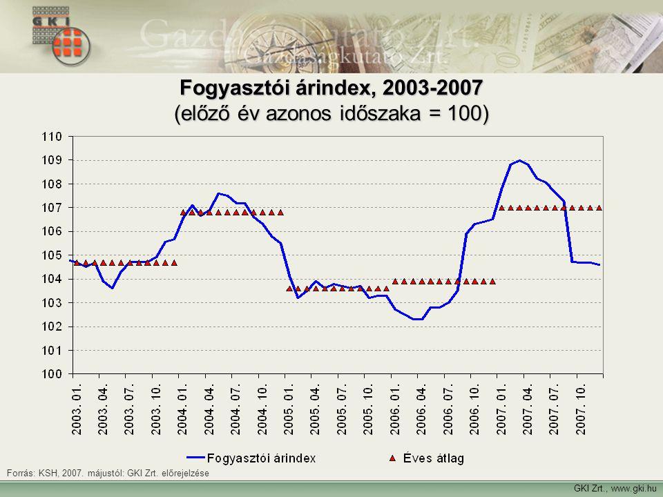Fogyasztói árindex, 2003-2007 (előző év azonos időszaka = 100) Forrás: KSH, 2007. májustól: GKI Zrt. előrejelzése GKI Zrt., www.gki.hu