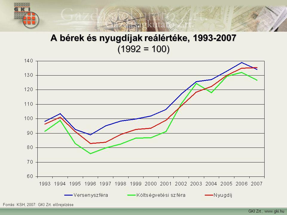 A bérek és nyugdíjak reálértéke, 1993-2007 (1992 = 100) Forrás: KSH, 2007: GKI Zrt. előrejelzése