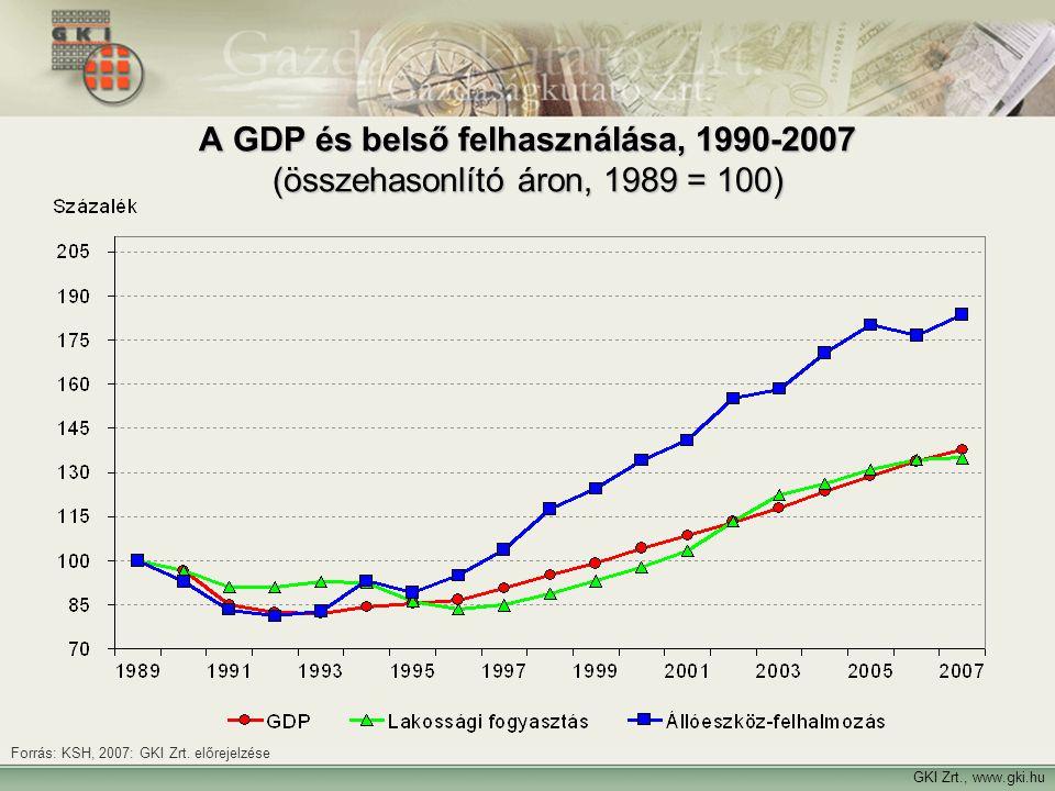 Forrás: GKI Zrt. felmérései GKI Zrt., www.gki.hu Forrás: KSH, 2007: GKI Zrt. előrejelzése A GDP és belső felhasználása, 1990-2007 (összehasonlító áron