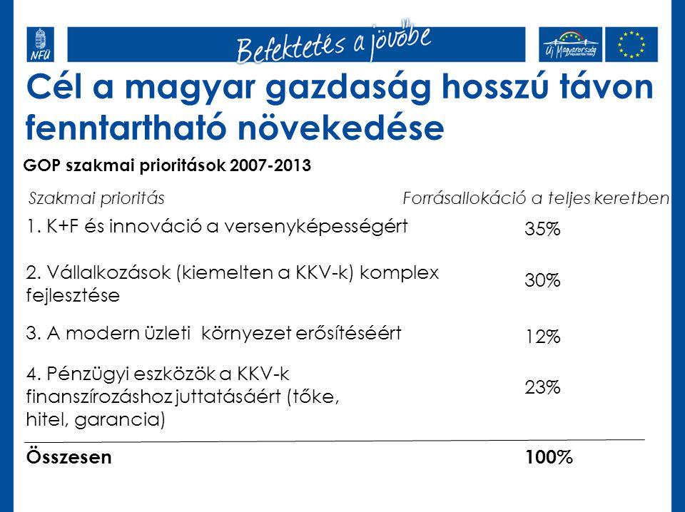 Cél a magyar gazdaság hosszú távon fenntartható növekedése GOP szakmai prioritások 2007-2013 1. K+F és innováció a versenyképességért 2. Vállalkozások