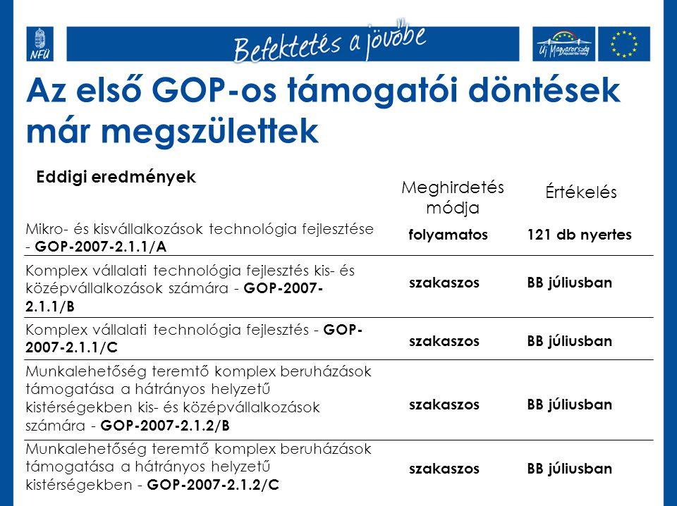 Eddigi eredmények Az első GOP-os támogatói döntések már megszülettek Meghirdetés módja Mikro- és kisvállalkozások technológia fejlesztése - GOP-2007-2