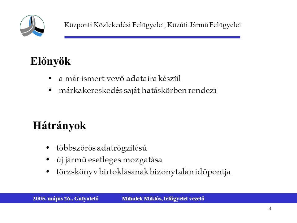 4 2005. május 26., GalyatetőMihalek Miklós, felügyelet vezető a m á r ismert vevő adataira k é sz ü l m á rkakeresked é s saj á t hat á sk ö rben rend