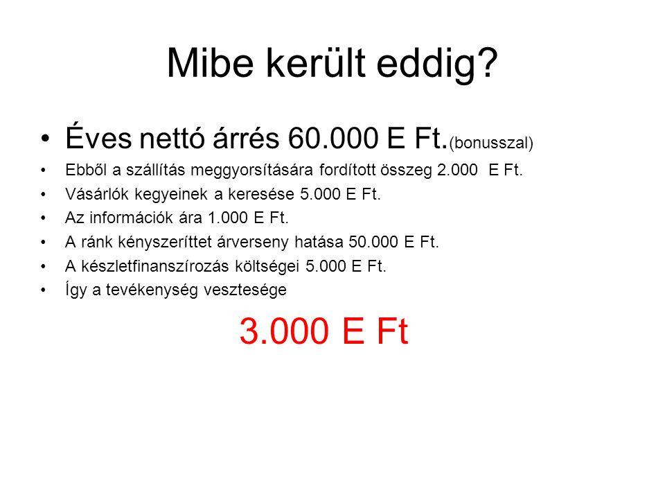 Mibe került eddig. Éves nettó árrés 60.000 E Ft.