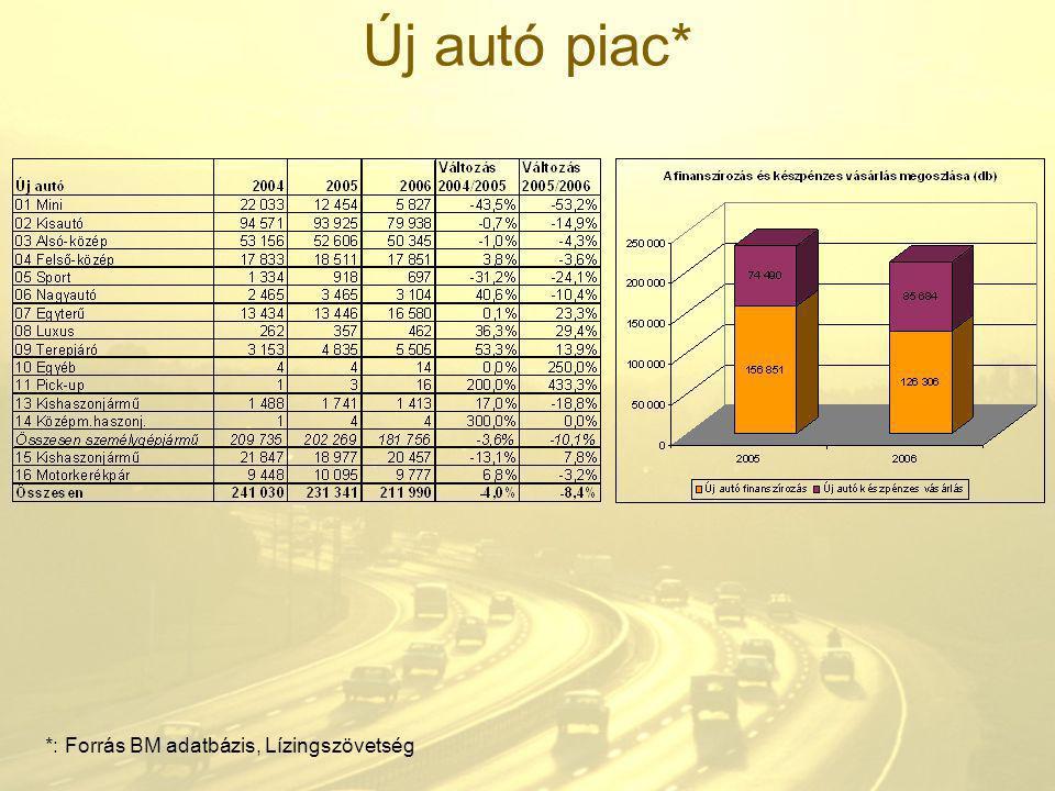 Használt autó piac* *: személyautó tulajdonos változás, kereskedői tulajdonjog bejegyzések nélkül