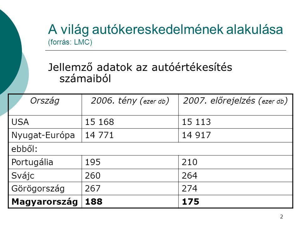 2 A világ autókereskedelmének alakulása (forrás: LMC) Jellemző adatok az autóértékesítés számaiból Ország2006.