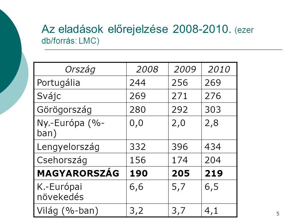 5 Az eladások előrejelzése 2008-2010.