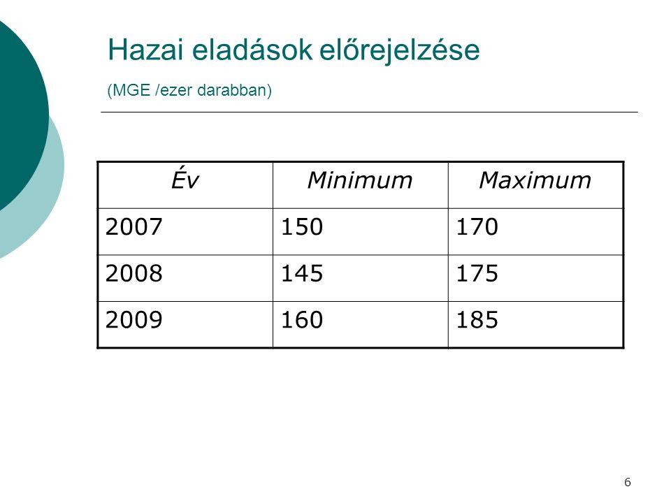 6 Hazai eladások előrejelzése (MGE /ezer darabban) ÉvMinimumMaximum 2007150170 2008145175 2009160185