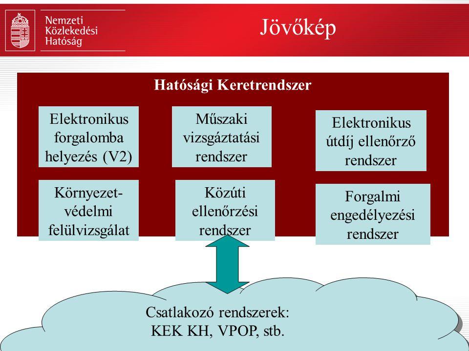 Hatósági Keretrendszer Jövőkép Csatlakozó rendszerek: KEK KH, VPOP, stb. Csatlakozó rendszerek: KEK KH, VPOP, stb. Műszaki vizsgáztatási rendszer Közú