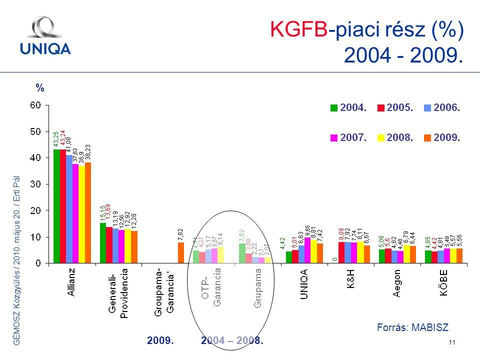GÉMOSZ Közgyűlés / 2010. május 20. / Ertl Pál 11 2009.2004 – 2008. Forrás: MABISZ KGFB-piaci rész (%) 2004 - 2009. %