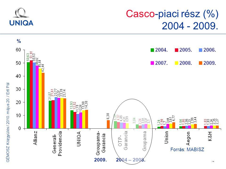 GÉMOSZ Közgyűlés / 2010. május 20. / Ertl Pál 12 2009.2004 – 2008. Forrás: MABISZ Casco-piaci rész (%) 2004 - 2009. %