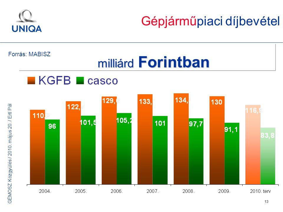 GÉMOSZ Közgyűlés / 2010. május 20. / Ertl Pál 13 Gépjárműpiaci díjbevétel milliárd Forintban Forrás: MABISZ