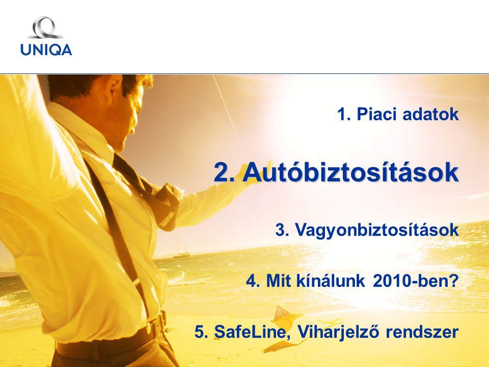 GÉMOSZ Közgyűlés / 2010. május 20. / Ertl Pál 15 1. Piaci adatok 2. Autóbiztosítások 3. Vagyonbiztosítások 4. Mit kínálunk 2010-ben? 5. SafeLine, Viha