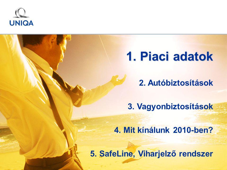GÉMOSZ Közgyűlés / 2010. május 20. / Ertl Pál 2 1. Piaci adatok 2. Autóbiztosítások 3. Vagyonbiztosítások 4. Mit kínálunk 2010-ben? 5. SafeLine, Vihar