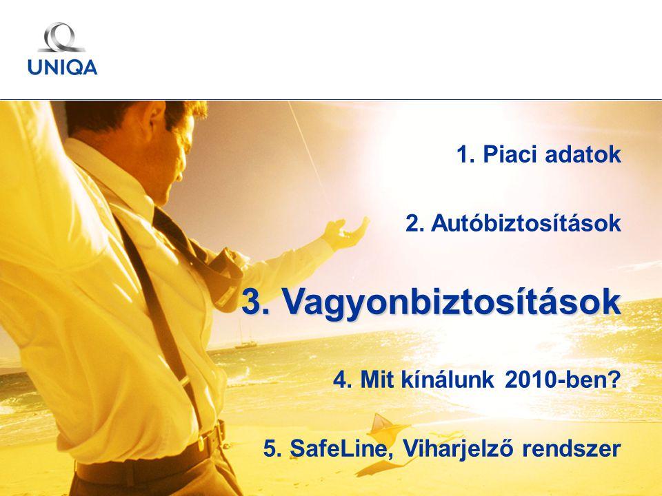 GÉMOSZ Közgyűlés / 2010. május 20. / Ertl Pál 23 1. Piaci adatok 2. Autóbiztosítások 3. Vagyonbiztosítások 4. Mit kínálunk 2010-ben? 5. SafeLine, Viha