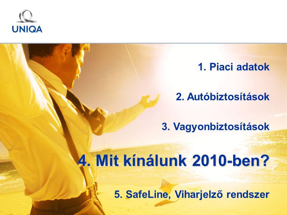 GÉMOSZ Közgyűlés / 2010. május 20. / Ertl Pál 27 1. Piaci adatok 2. Autóbiztosítások 3. Vagyonbiztosítások 4. Mit kínálunk 2010-ben? 5. SafeLine, Viha