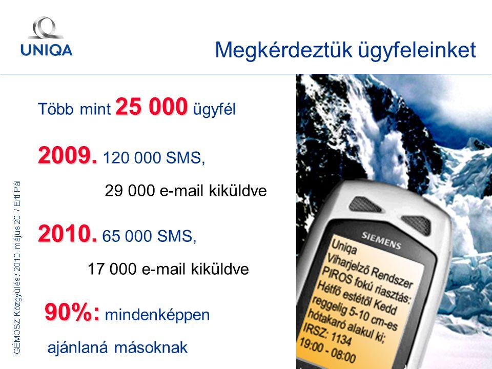 GÉMOSZ Közgyűlés / 2010. május 20. / Ertl Pál 33 Megkérdeztük ügyfeleinket 25 000 Több mint 25 000 ügyfél 2009. 2009. 120 000 SMS, 29 000 e-mail kikül