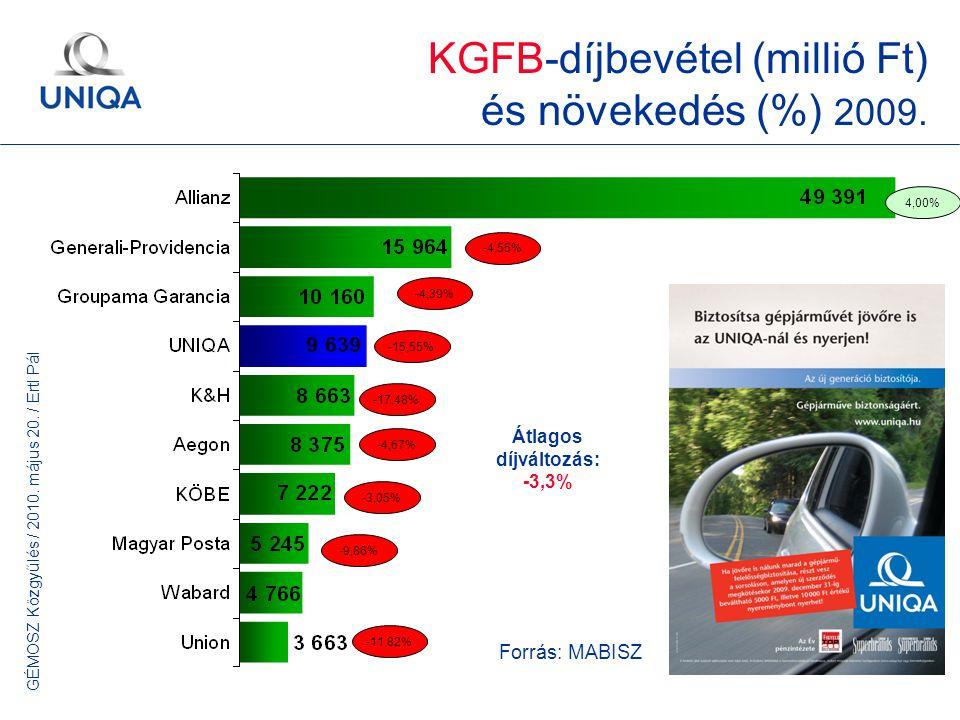 GÉMOSZ Közgyűlés / 2010. május 20. / Ertl Pál 5 KGFB-díjbevétel (millió Ft) és növekedés (%) 2009. -15,55% -4,55% -4,39% -17,48% -4,67% -3,05% Forrás: