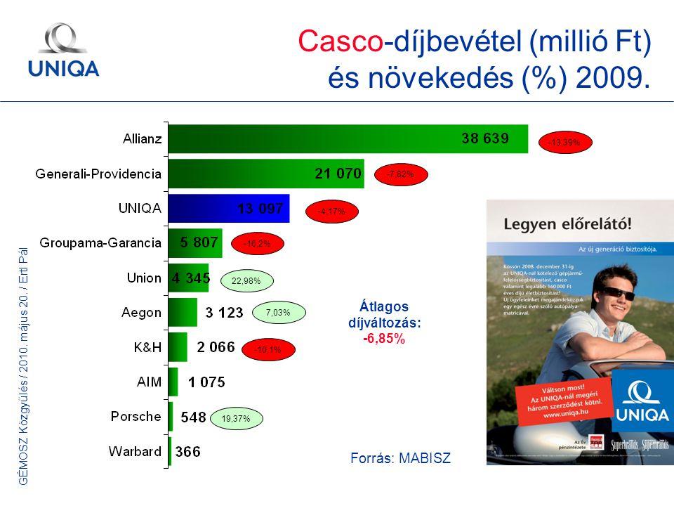 GÉMOSZ Közgyűlés / 2010. május 20. / Ertl Pál 6 -16,2% -7,82% -4,17% -10,1% Forrás: MABISZ Átlagos díjváltozás: -6,85% Casco-díjbevétel (millió Ft) és