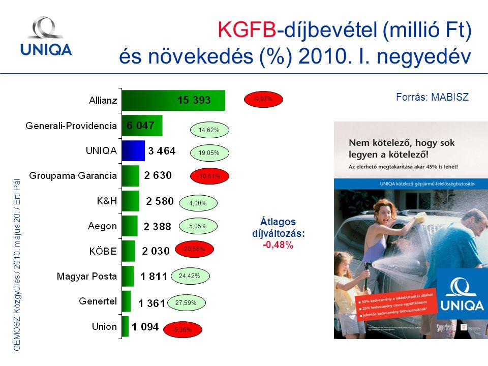 GÉMOSZ Közgyűlés / 2010. május 20. / Ertl Pál 9 KGFB-díjbevétel (millió Ft) és növekedés (%) 2010. I. negyedév -10,61% -9,97% -20,56% Forrás: MABISZ 1