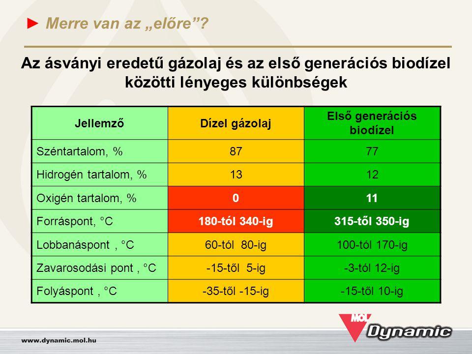 """► Merre van az """"előre""""? JellemzőDízel gázolaj Első generációs biodízel Széntartalom, %8777 Hidrogén tartalom, %1312 Oxigén tartalom, %011 Forráspont,"""