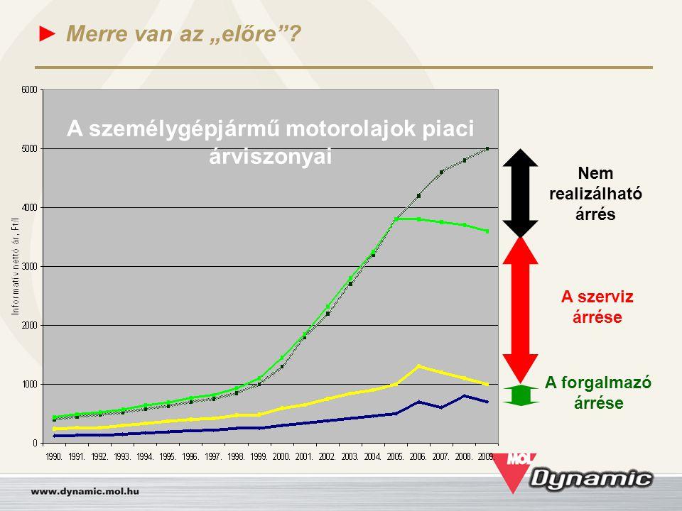 """► Merre van az """"előre""""? A forgalmazó árrése A szerviz árrése Nem realizálható árrés A személygépjármű motorolajok piaci árviszonyai"""
