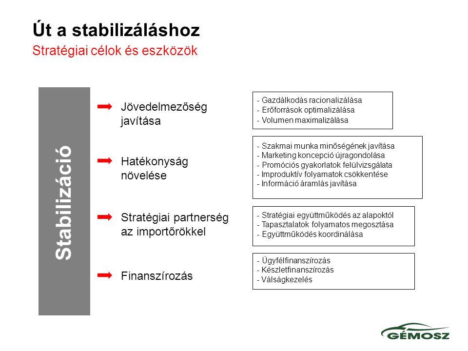 Stabilizáció - Gazdálkodás racionalizálása - Erőforrások optimalizálása - Volumen maximalizálása Hatékonyság növelése Stratégiai partnerség az importőrökkel Finanszírozás Jövedelmezőség javítása - Stratégiai együttműködés az alapoktól - Tapasztalatok folyamatos megosztása - Együttműködés koordinálása - Ügyfélfinanszírozás - Készletfinanszírozás - Válságkezelés - Szakmai munka minőségének javítása - Marketing koncepció újragondolása - Promóciós gyakorlatok felülvizsgálata - Improduktív folyamatok csökkentése - Információ áramlás javítása Út a stabilizáláshoz Stratégiai célok és eszközök