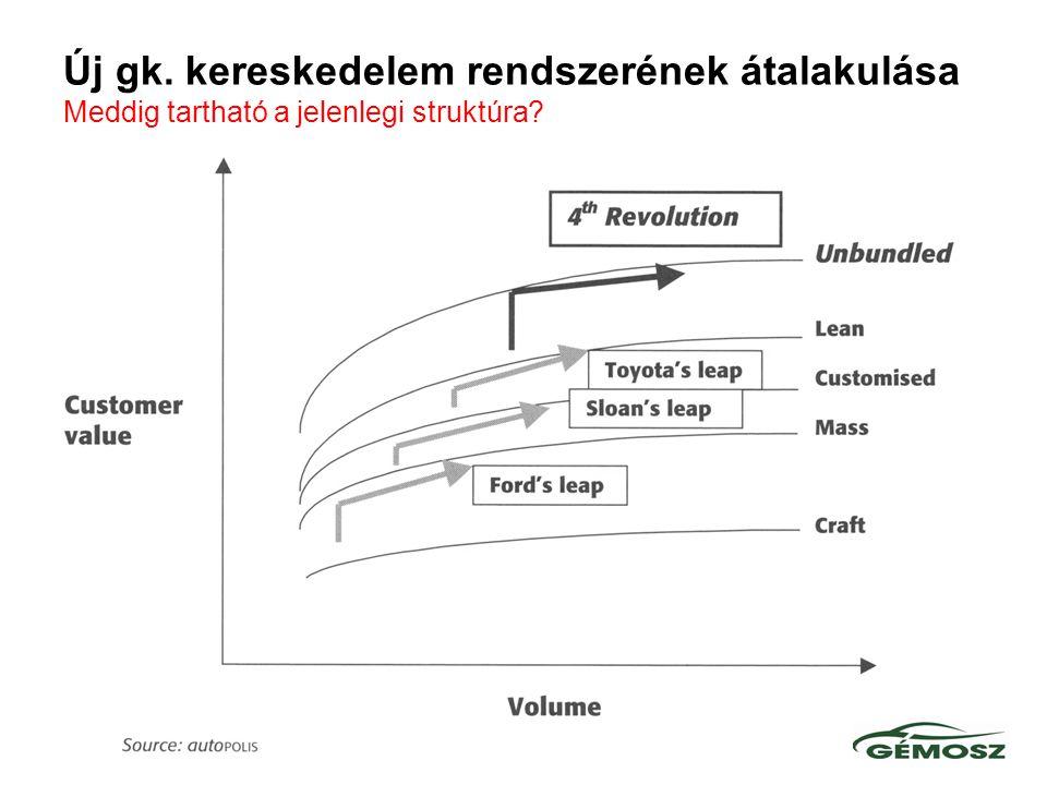 Új gk. kereskedelem rendszerének átalakulása Meddig tartható a jelenlegi struktúra?