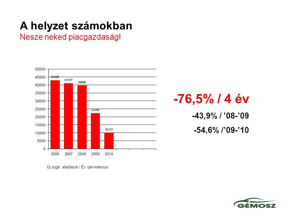 Új autó eladási prognózisVásárlóerő alakulása 2008/2009 .