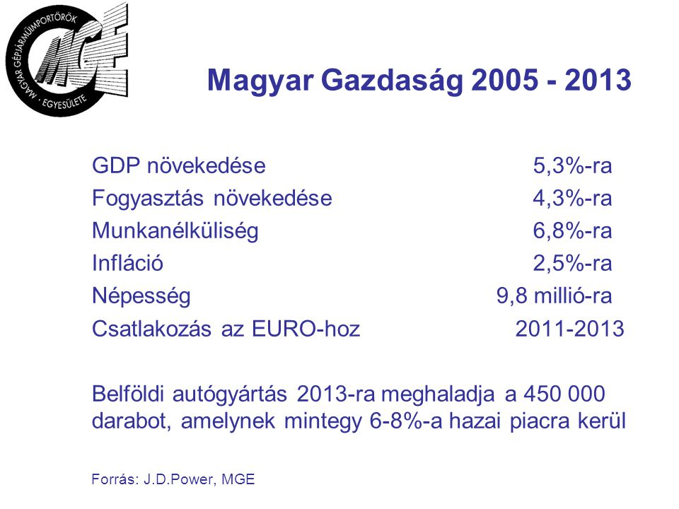 Magyar Gazdaság 2005 - 2013 GDP növekedése5,3%-ra Fogyasztás növekedése4,3%-ra Munkanélküliség6,8%-ra Infláció 2,5%-ra Népesség 9,8 millió-ra Csatlakozás az EURO-hoz 2011-2013 Belföldi autógyártás 2013-ra meghaladja a 450 000 darabot, amelynek mintegy 6-8%-a hazai piacra kerül Forrás: J.D.Power, MGE