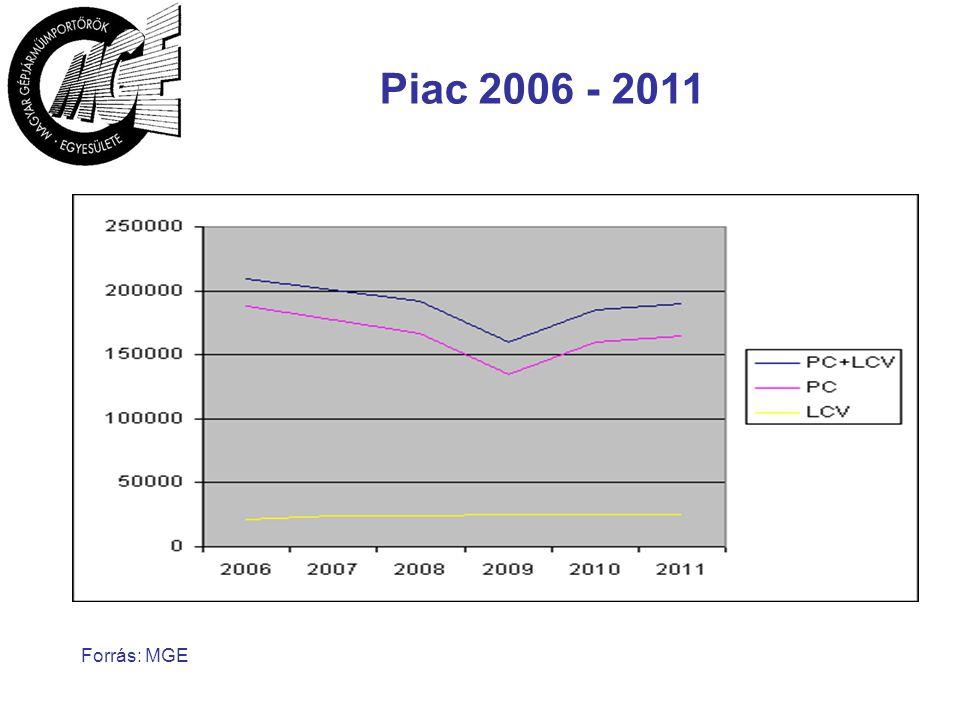 Forrás: MGE Piac 2006 - 2011
