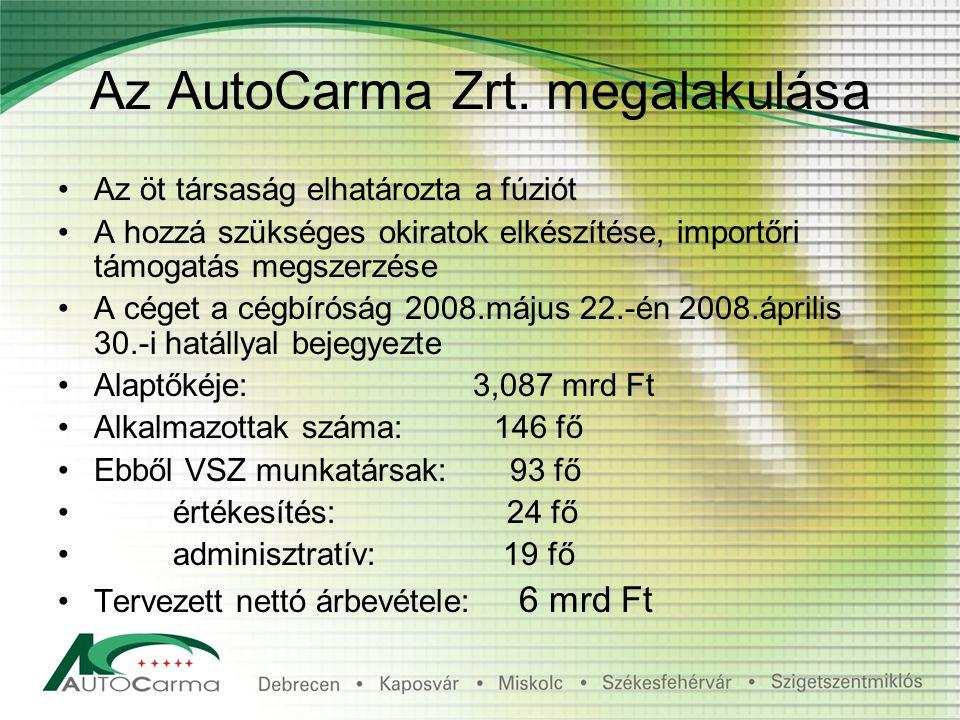 Az AutoCarma Zrt.