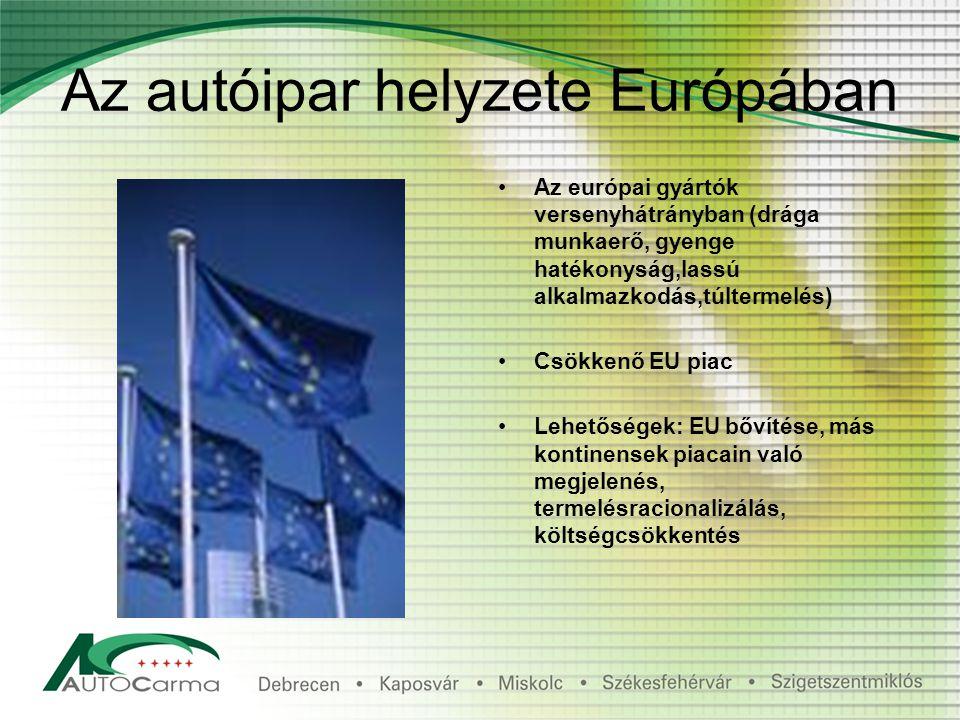 Az autóipar helyzete Európában Az európai gyártók versenyhátrányban (drága munkaerő, gyenge hatékonyság,lassú alkalmazkodás,túltermelés) Csökkenő EU piac Lehetőségek: EU bővítése, más kontinensek piacain való megjelenés, termelésracionalizálás, költségcsökkentés