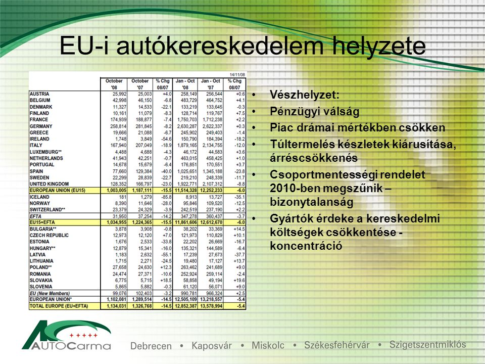 EU-i autókereskedelem helyzete Vészhelyzet: Pénzügyi válság Piac drámai mértékben csökken Túltermelés készletek kiárusítása, árréscsökkenés Csoportmentességi rendelet 2010-ben megszűnik – bizonytalanság Gyártók érdeke a kereskedelmi költségek csökkentése - koncentráció