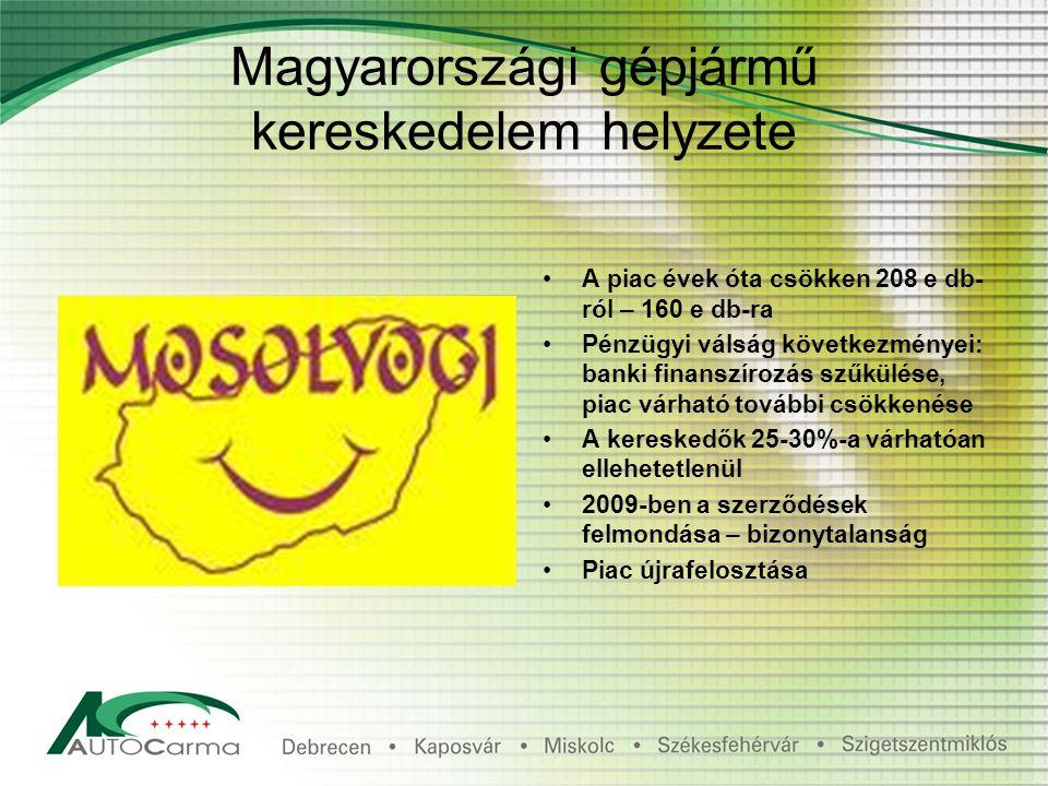 Magyarországi gépjármű kereskedelem helyzete A piac évek óta csökken 208 e db- ról – 160 e db-ra Pénzügyi válság következményei: banki finanszírozás szűkülése, piac várható további csökkenése A kereskedők 25-30%-a várhatóan ellehetetlenül 2009-ben a szerződések felmondása – bizonytalanság Piac újrafelosztása