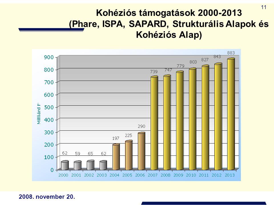 2008. november 20. 11 Kohéziós támogatások 2000-2013 (Phare, ISPA, SAPARD, Strukturális Alapok és Kohéziós Alap)