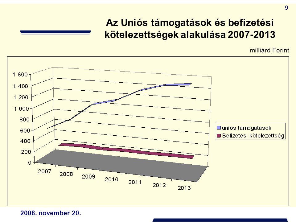 2008. november 20. 9 Az Uniós támogatások és befizetési kötelezettségek alakulása 2007-2013 milliárd Forint