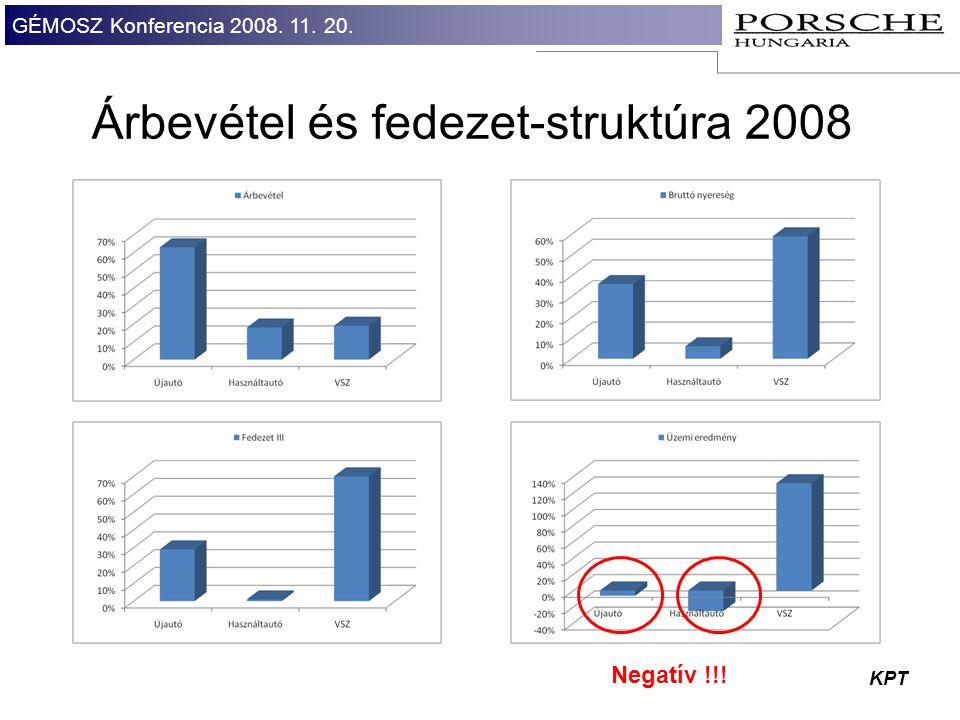GÉMOSZ Konferencia 2008. 11. 20. KPT Árbevétel és fedezet-struktúra 2008 Negatív !!!