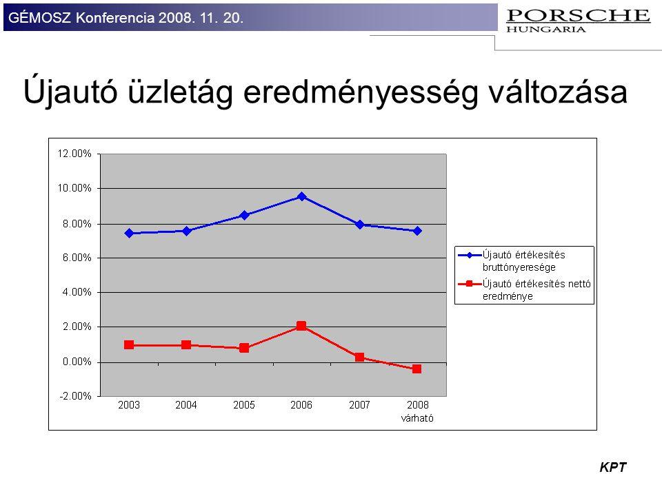 GÉMOSZ Konferencia 2008. 11. 20. KPT Újautó üzletág eredményesség változása